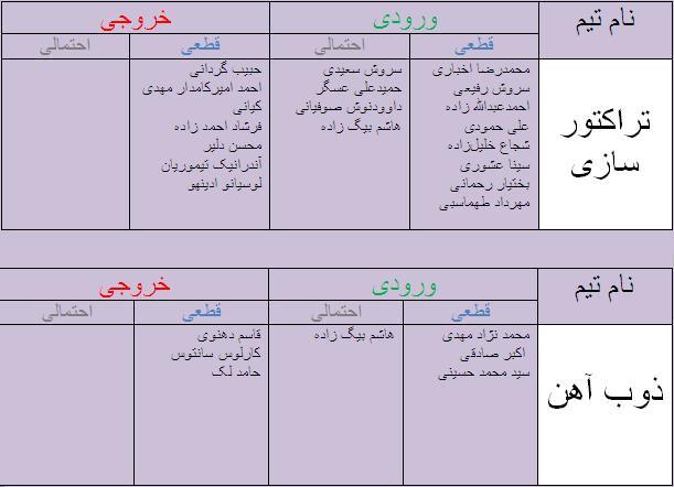جدول آخرین اخبار نقل و انتقالات لیگ برتر