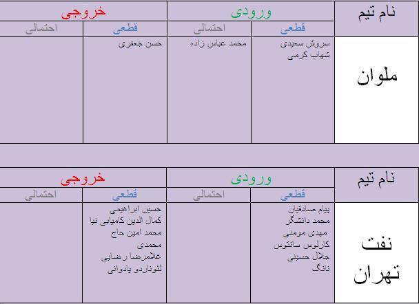 جدول آخرین اخبار نقل و انتقالات لیگ برتر فوتبال