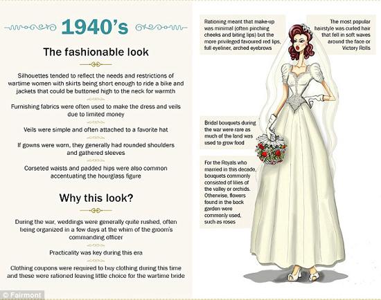 مدل لباس عروس از 110 سال پیش تا کنون!+تصاویر