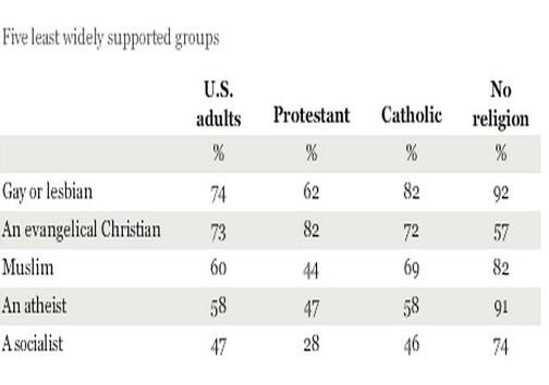 آیا آمریکاییها به رئیس جمهور مسلمان رای میدهند؟