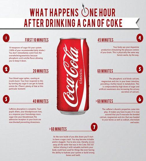 یکساعت پس از نوشیدن کوکاکولا در بدن چه اتفاقی می افتد؟