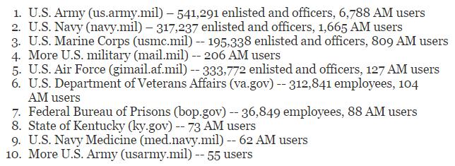 اطلاعات نظامیان و دولت مردان امریکایی در پایگاه غیر اخلاقی Ashley Madison