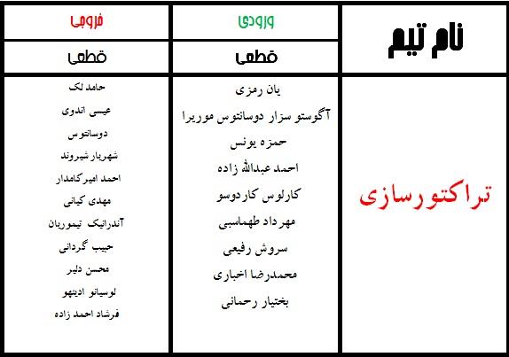 جدول نهایی نقل و انتقالات لیگ برتر فوتبال