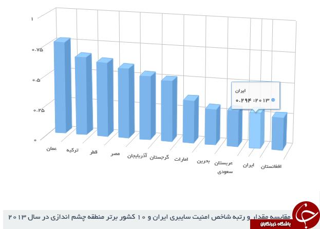 در کجای فضای مجازی ایستاده ایم؟*بررسی فضای سایبری ایران در منطقه و جهان