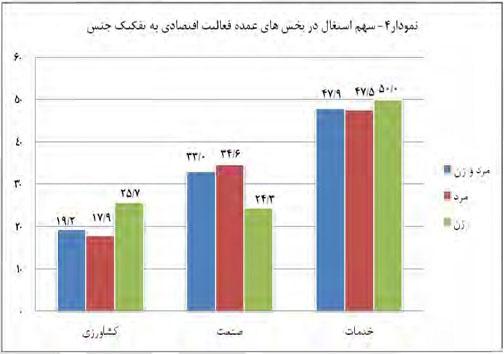 سهم مردان و زنان در اشتغال/ کدام بخش اقتصاد اشتغال بیشتری دارد؟