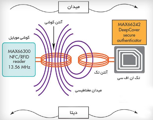 کاربرد NFC در دنیای فناوری اطلاعات چیست؟