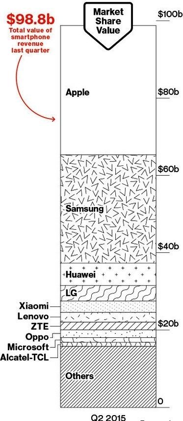 سود بازار موبایل در مشت کدام برند است ؟!