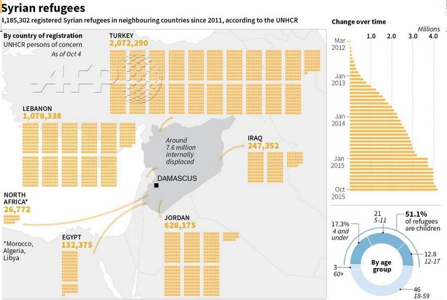4 میلیون مهاجر، نتیجه جنگ سوریه + اینفوگرافی