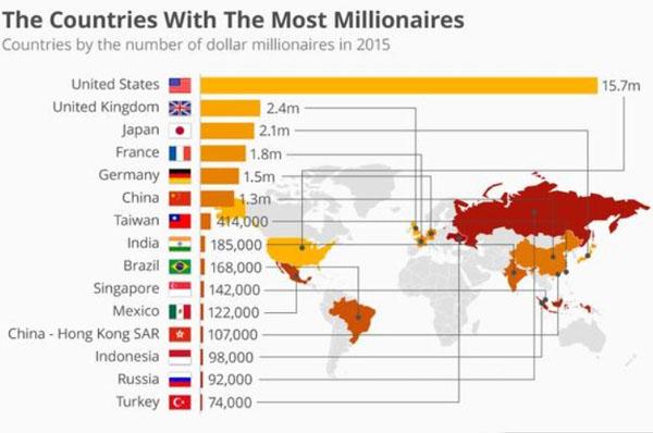 معرفی کشورهایی با بیشترین تعداد میلیونرها+ نمودار