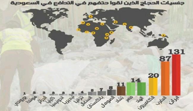 حجاج ایرانی 3 درصد، کشتههای ایرانی 20 درصد! +نمودار