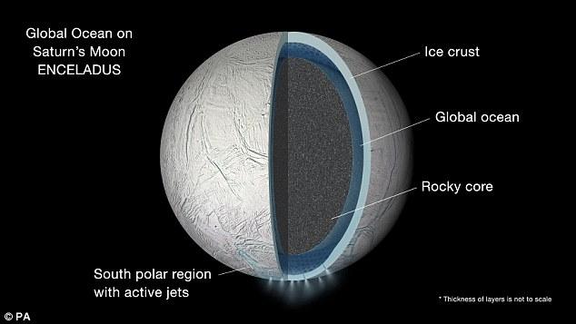 قمرهای این دو سیاره مخفیگاه حیات بیگانهها و تصاویر