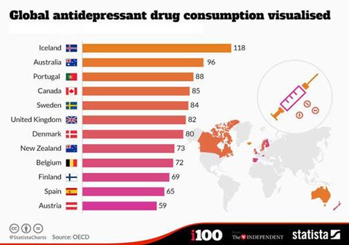 فهرست افسردهترین کشورهای جهان