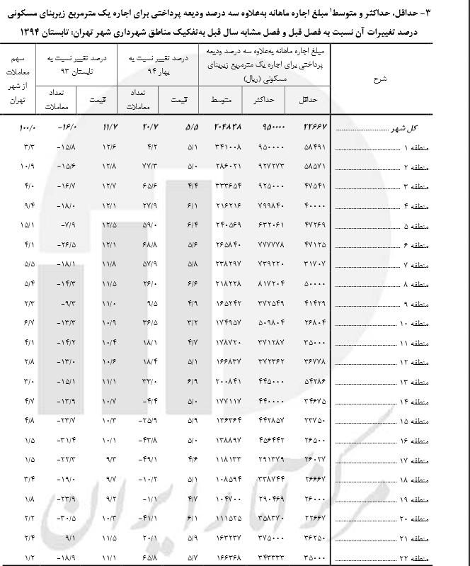 منطقه 5 تهران بیشترین سهم اجاره را به خود اختصاص داده است