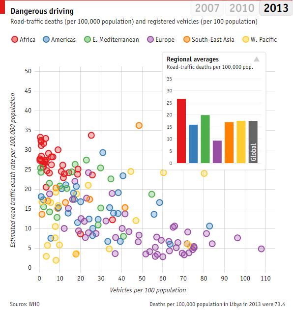 مرگبارترین جاده های جهان کجاست + نمودار