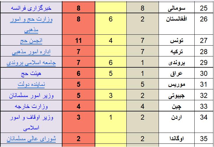 آخرین آمار جانباختگان و مفقودین حادثه منا +جدول