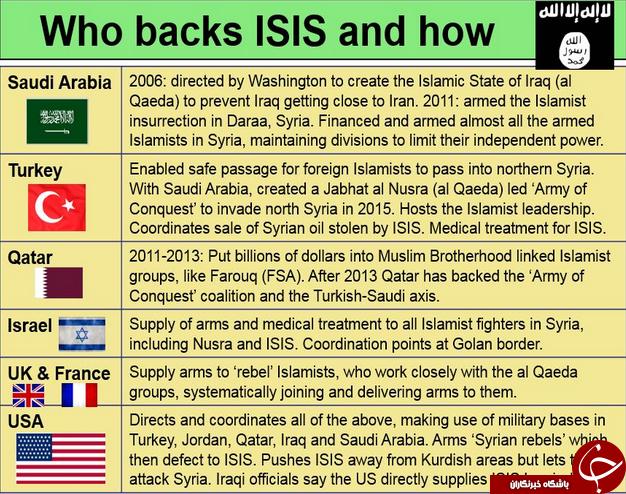 حامیان داعش چه کسانی هستند؟