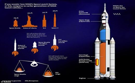 عظیمترین موشک جهان یک گام به واقعیت نزدیک میشود + تصاویر
