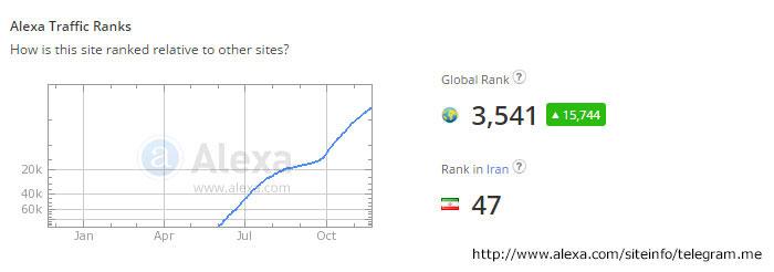 کاربران ایرانی تلگرام چند نفر هستند؟!/ ماهی