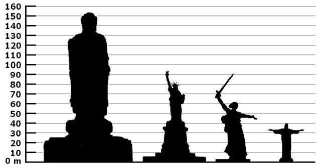 اعظیم ترین مجسمههای جهان آشنا شوید+تصاویر!