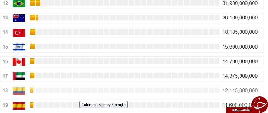 چرا آمریکا 33 میلیارد دلار تسلیحات به