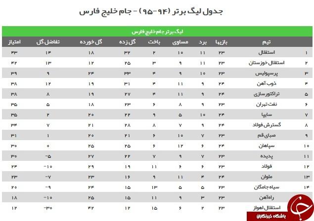 گزارشگر بازی استقلال و سیاه جامگان اولین 6 امتیازی تبریز در سال 95 / یحیی 3 امتیاز را با صفر ...