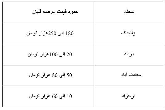 قیمت قلیان در اقصی نقاط تهران چقدر است؟/ از 800 تومان تا 3 میلیون + جدول
