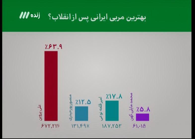 کاپیتان نفت تهران: بازیکنان نفت برای تهیه غذا هم مشکل دارند!!/ پیروانی: آقای اسدی! کمی با تیم ملی تعامل داشته باشید!