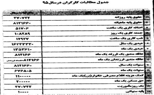 جدول ۲۰ گانه حقوق سال ۹۵ کارگران