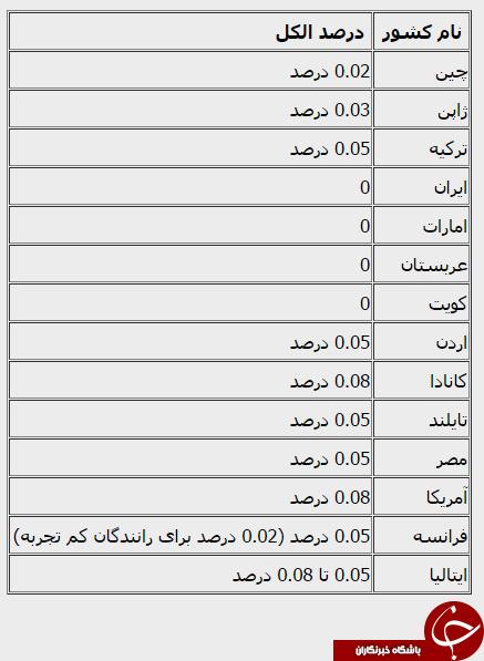 4383367 888 رانندگی ۲۹۰۰ مست در تهران/ چه تعداد از رانندگان دنیا، درحالت مستی پشت فرمان مینشینند و همچنین کشته میشوند؟