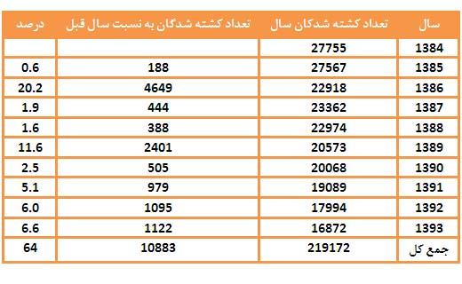 آمار پلیس از تعداد کشته شدگان تا چه اندازه با واقعیت نزدیک است؟ + جدول