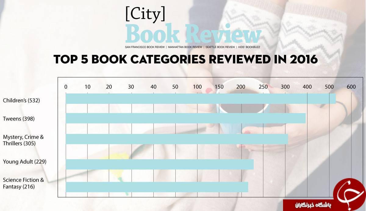 محبوب ترین کتاب های مورد علاقه مردم جهان در سال 2016