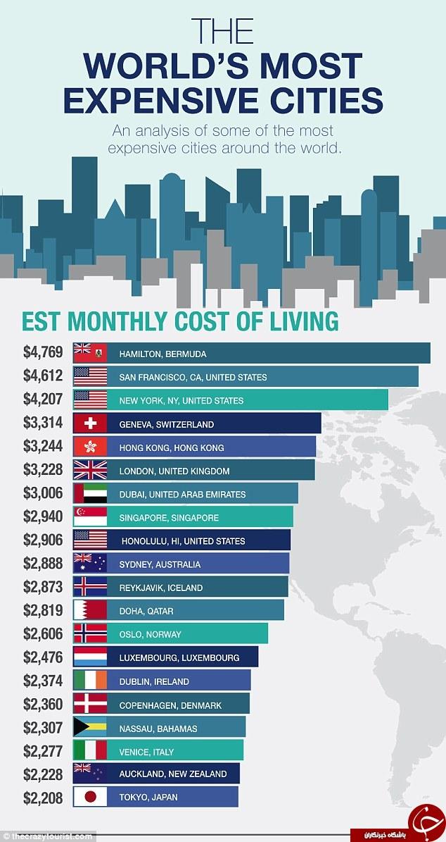 گرانترین شهر جهان