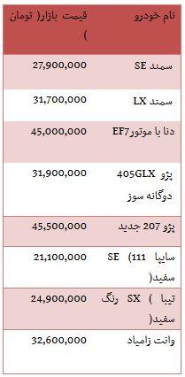 از قیمت خودروهایی که با هزینه خرید آپارتمان برابری می کند تا آرامش بهای ارزهای دولتی