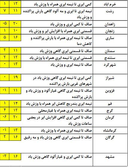 وضعیت آب و هوای ایران در بیست و یک دی ماه+ جدول