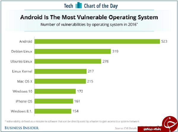 نا امن ترین سیستم عامل سال 2016 کدام است؟