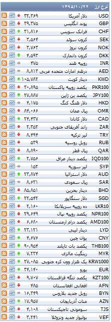 نرخ دلار در بیستمین روز دی ماه ثابت ماند+ جدول