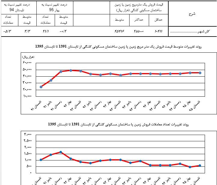 تفاوت قیمت بنای مسکونی درتابستان جاری نسبت به سال گذشته