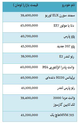 از قیمت خرید بنز E250 نیوفیس 2017 تا دلار سه هزار و 964 تومان