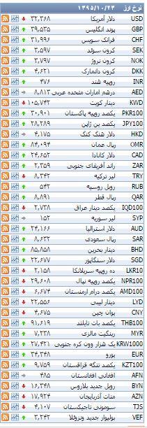 افزایش قیمت 23 ارز+جدول