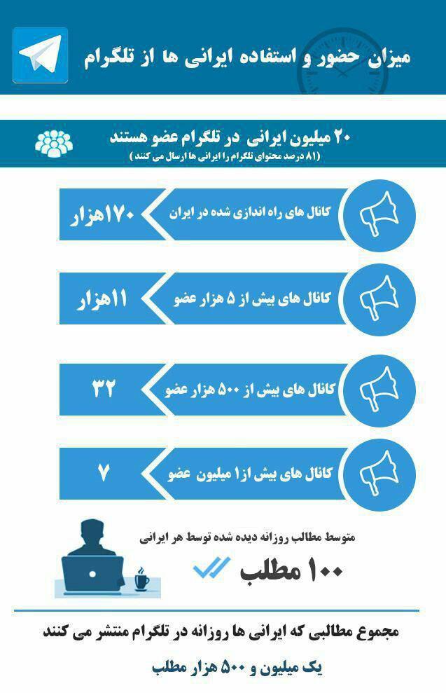 آمار استفاده ایرانی ها از تلگرام + اینفوگرافی