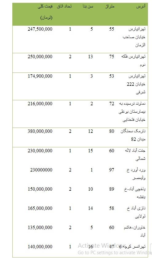 از قیمت خرید آپارتمانهای 50 تا 100 متری در تهران تا قیمت برخی خودروهای وارداتی در بازار