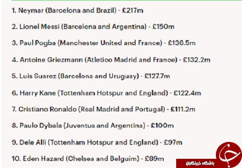 ارزشمندترین فوتبالیست جهان مشخص شد/ ستارهای که بالاتر از مسی و رونالدو قرار گرفت!
