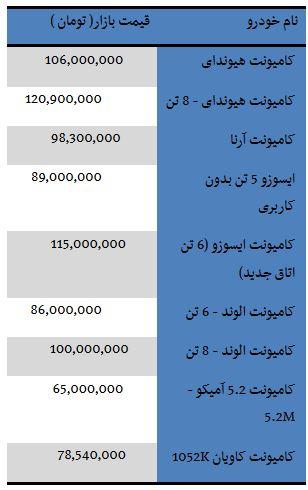 از خرید و فروش زمین های میلیاردی در تهران تا پورشه ماکان 620 میلیونی