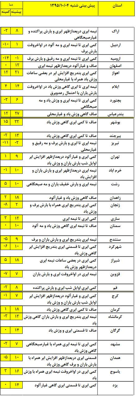 آلودگی هوا گریبانگیر کلانشهرهای کشور+ جدول