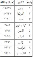 جدول رتبه کشورها در حوزه تولید علم نانو/ ایران ششم شد