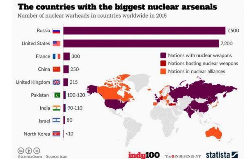 تغییر ناگهانی نظر ترامپ درخصوص سلاحهای هستهای+ سند