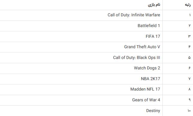 پرفروش ترین ترین بازیهای 2016 کدامند؟