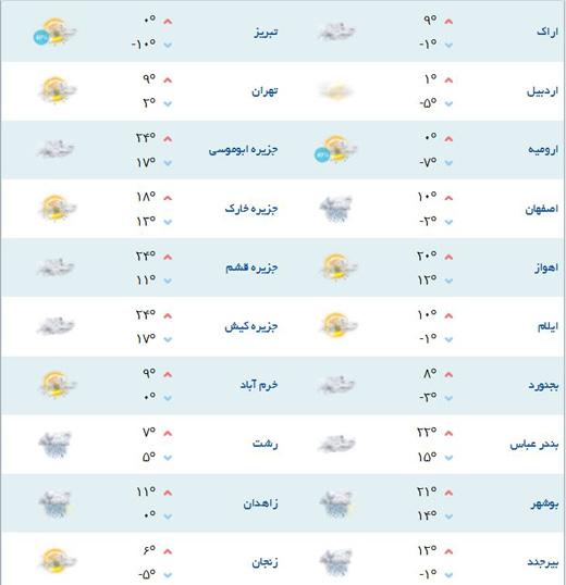 آب و هوای بارانی برای اولین روز بهمن ماه
