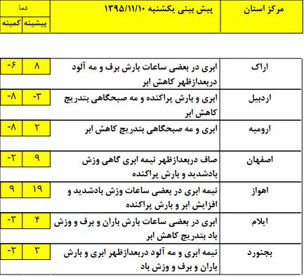 وضعیت جوی کشور در 10 بهمن ماه+جدول