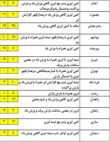 وضعیت آب و هوای کشور در 12 بهمن ماه/ سامانه بارشی ظهر امروز وارد کشور می شود + جدول